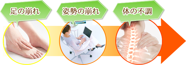 すこやか整骨院 松山砥部院:足の崩れ・姿勢の崩れ・体の不調の図